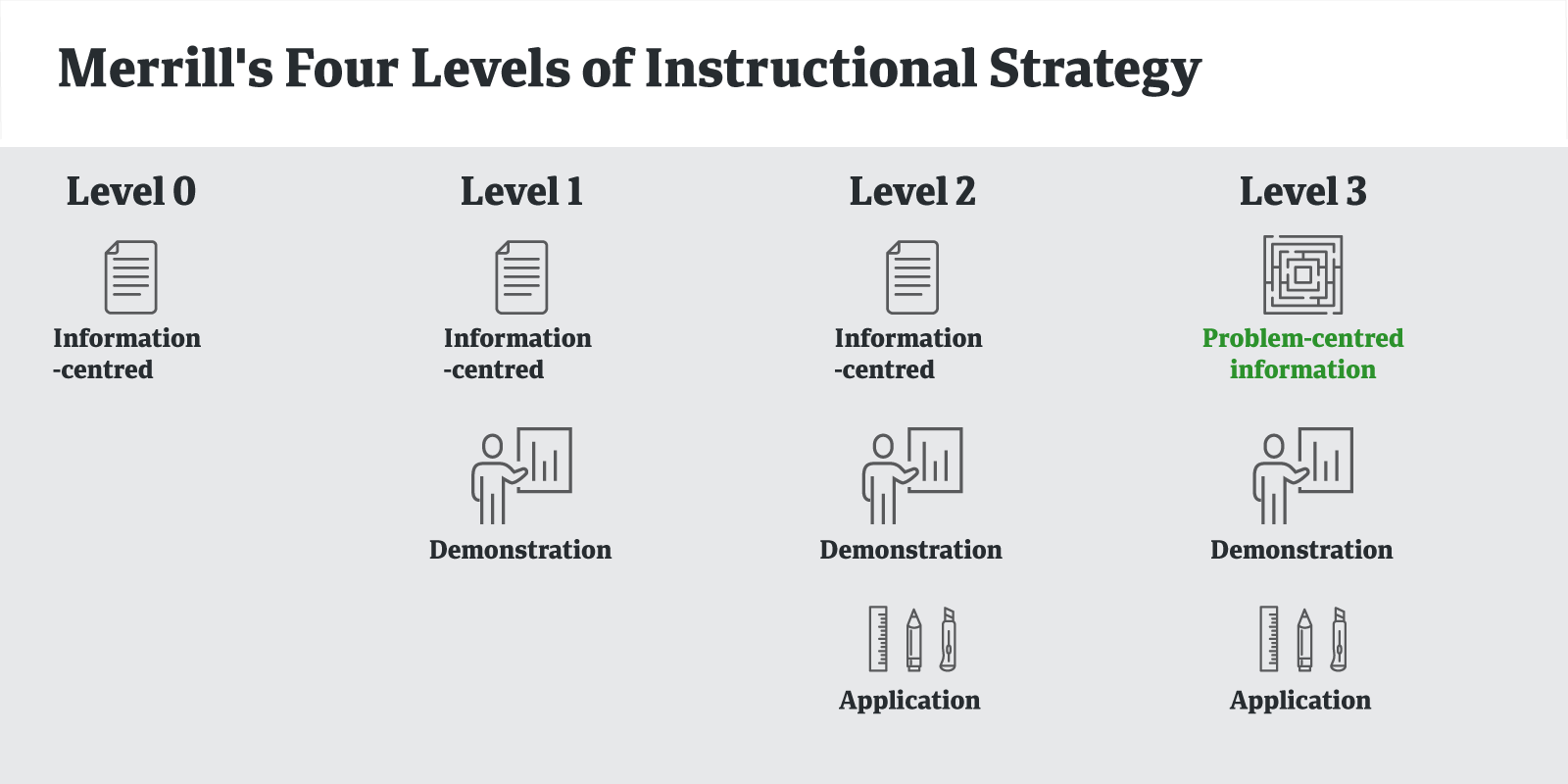 Four levels of instructional strategy