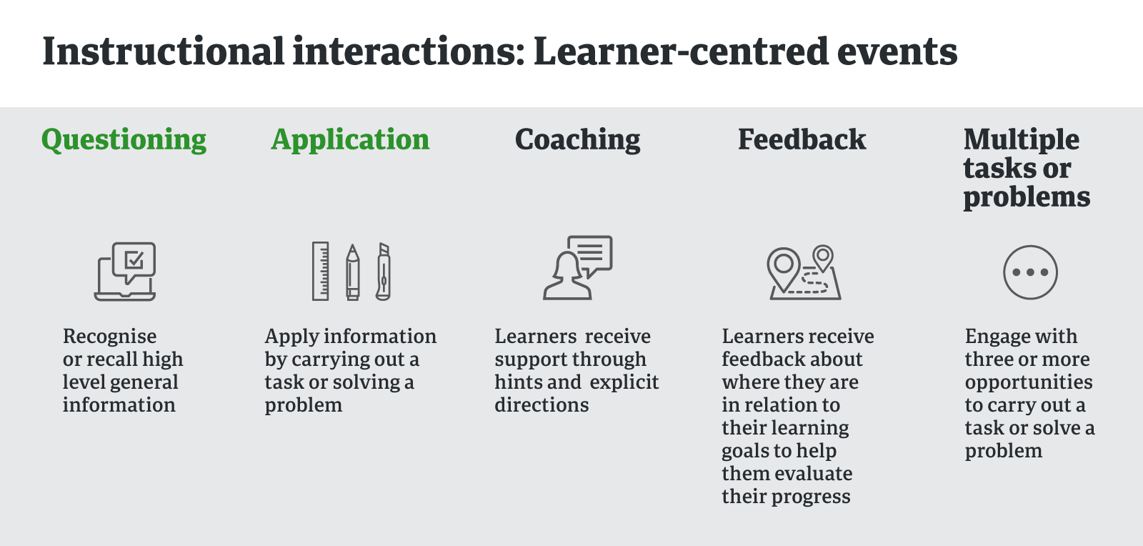 Instructional interactions: learner-centred events