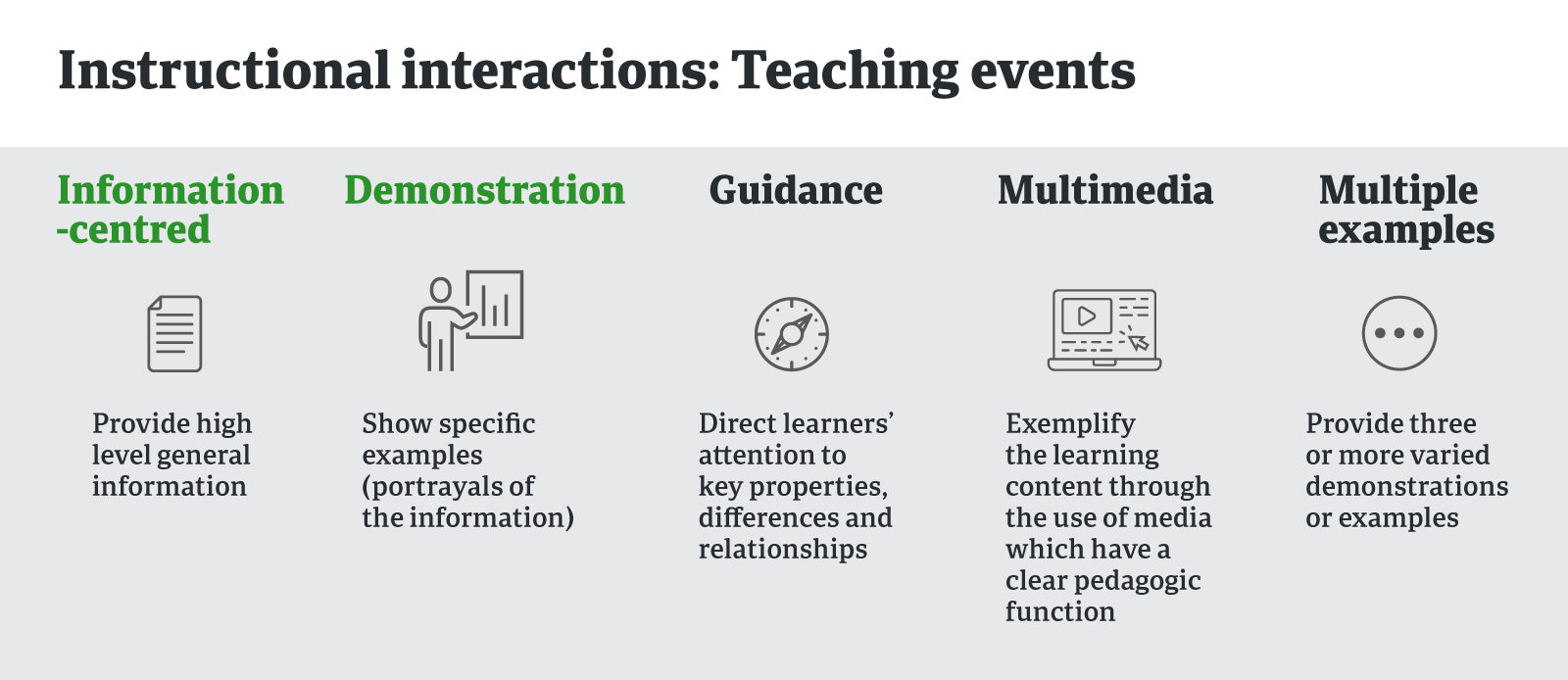 Instructional interactions: teaching events