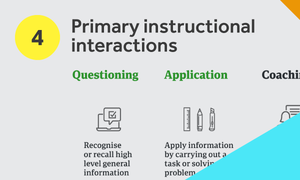 Primary instructional interactions diagram