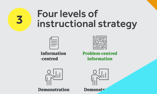 Four levels of instructional strategy diagram