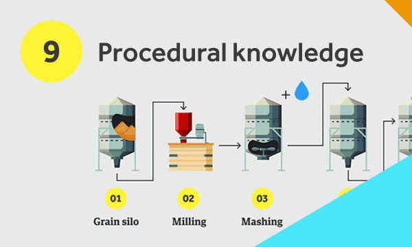 Beer production process diagram to illustrate procedural knowledge