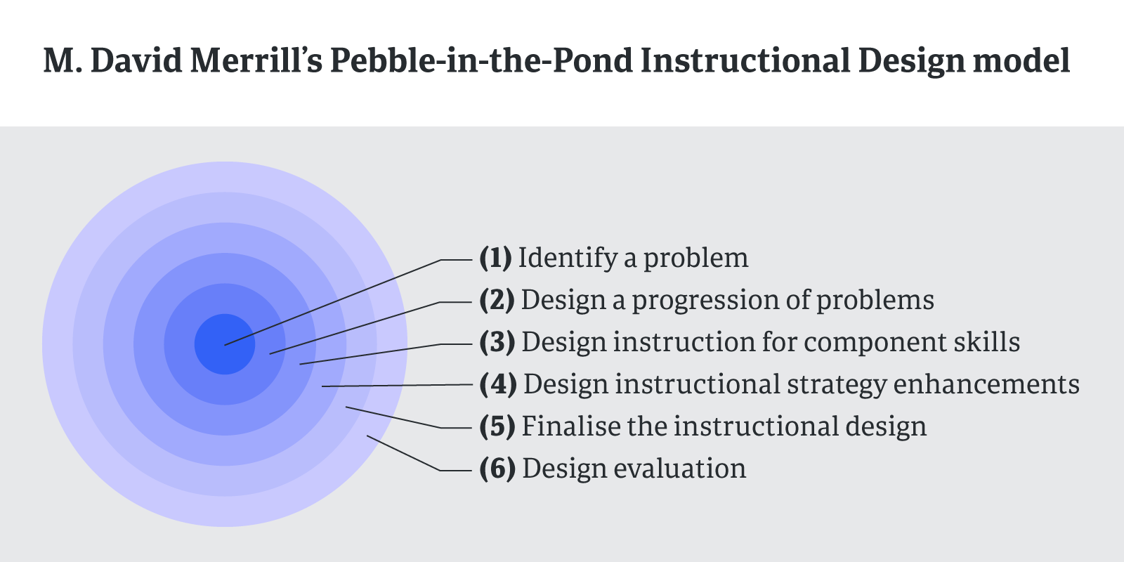 Pebble in the pond diagram
