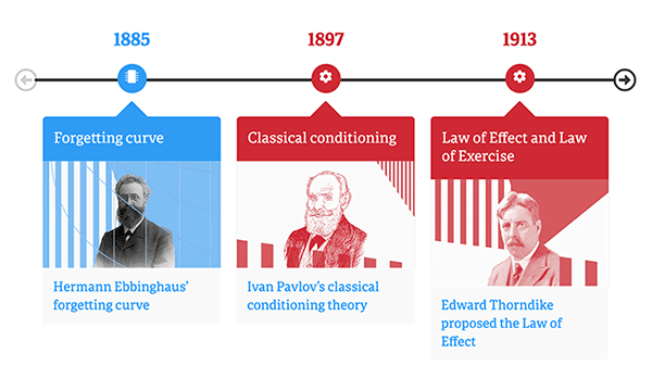 learning theories timeline